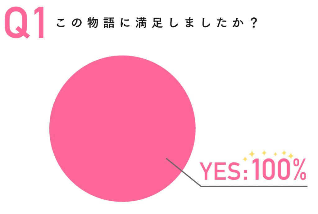 piechart_kadokawa_nozomi_1