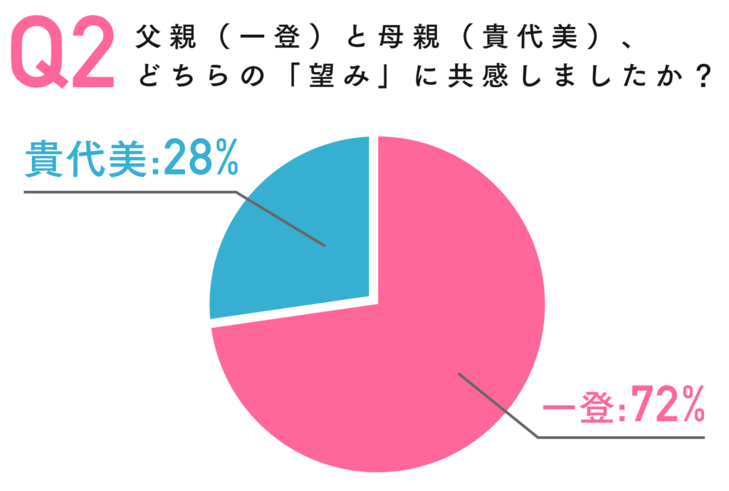 piechart_kadokawa_nozomi_2