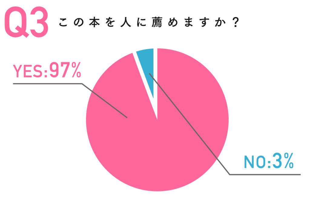 piechart_kadokawa_nozomi_3